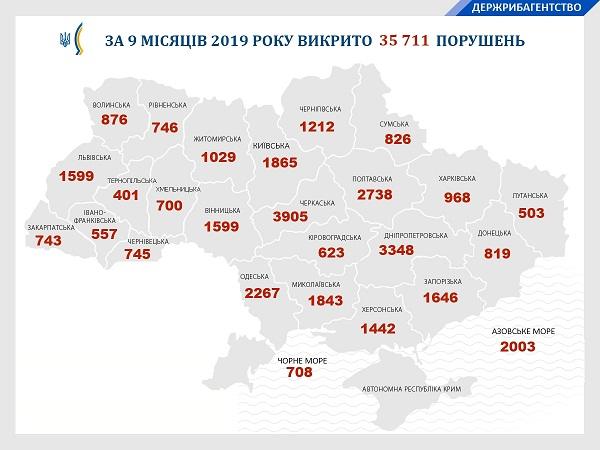 За дев'ять місяців 2019 року зафіксовано порушень на 37 млн грн збитків, - Ярослав Бєлов